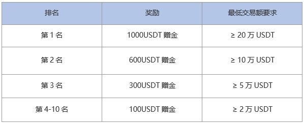 MXC抹茶关于SHIBUSDT永续合约上线,并开启交易瓜分5000USDT奖金池的公告插图1