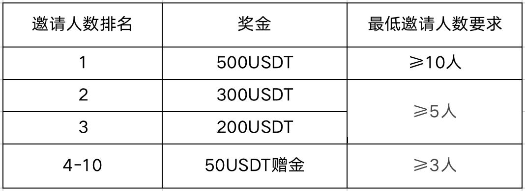 """MXC抹茶关于开启""""参与合约邀请赛,瓜分1万USDT!""""活动的公告插图"""