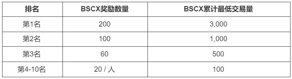 """MXC抹茶关于上线""""BSCX充值&交易赛,参与瓜分1,000 BSCX""""活动的公告插图1"""