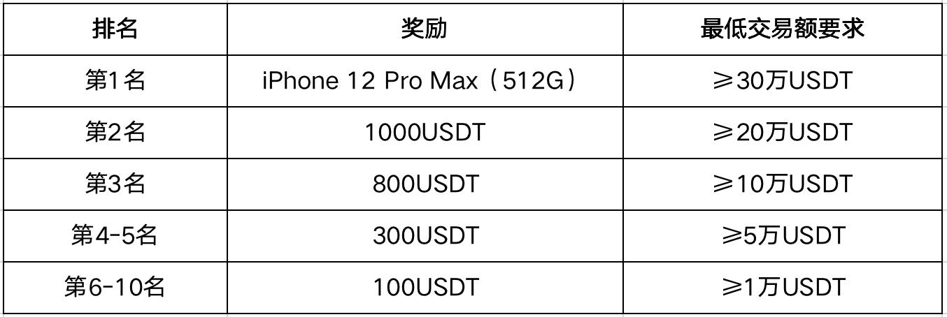 """MXC抹茶关于开启""""参与合约交易排行赛,赢iPhone12 Pro、瓜分2万USDT奖金!""""活动的公告插图1"""